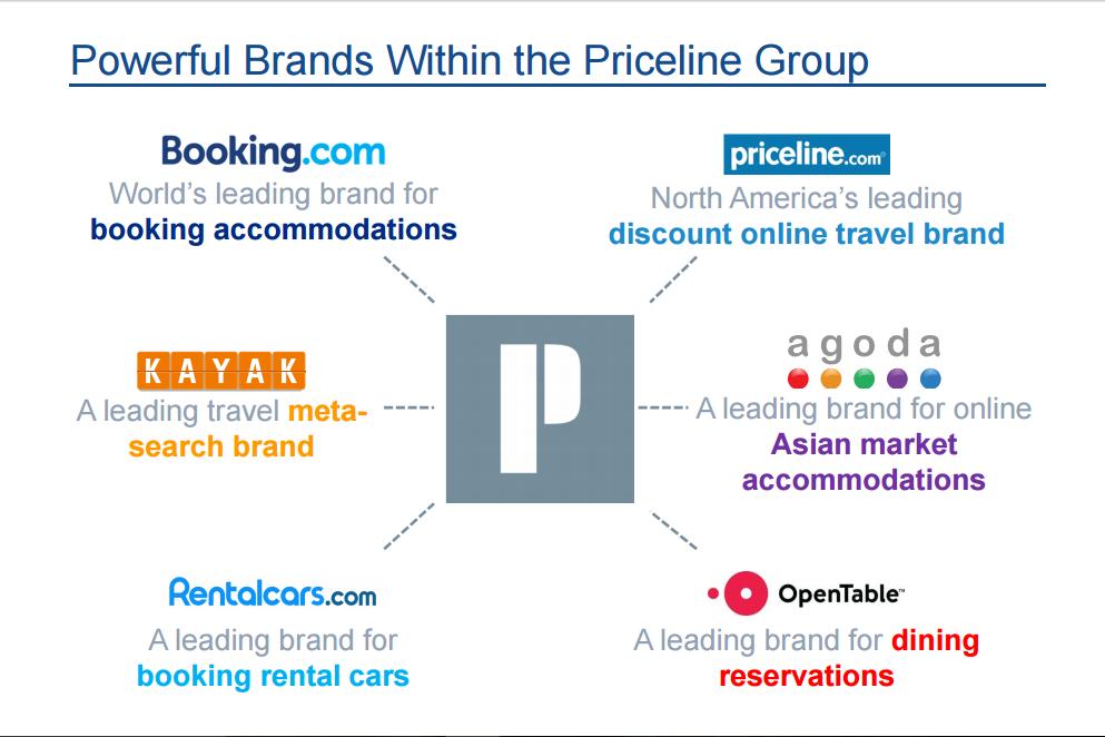 Các công ty thuộc Priceline Group
