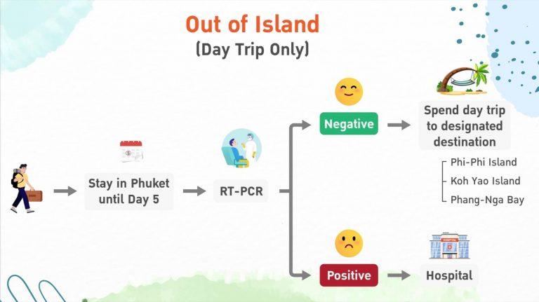 Chương trình Phuket Sandbox